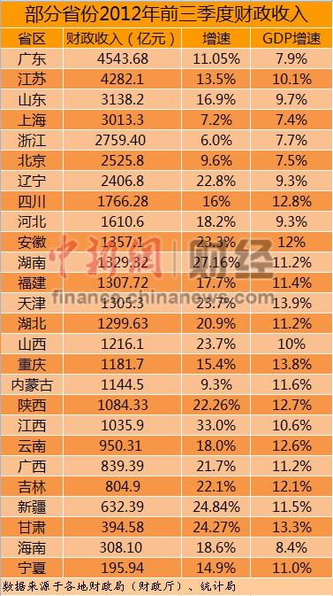 26省份前三季度财政收入出炉23省增速跑赢GDP