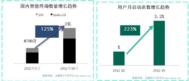 中国移动互联网增速远超全球高流动性造就高增长