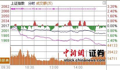 沪指收盘创近46月新低11行业板块跌幅超5%